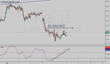 PNB: Hunt with tRex - PNB intraday buy setup