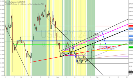 USDJPY: UJ vs JPY figth to rule in contest of intervantions