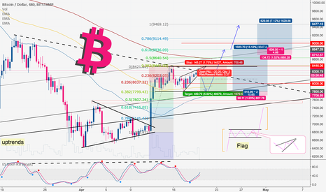 BTCUSD: Bitcoin How to Sell and Re-Buy btc in short term.