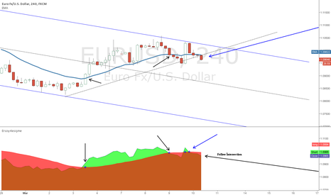EURUSD: What is the intersection  #EURUSD #USDJPY and all Markets