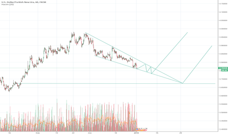 USDTRY: dolar tl grafiği saatlik