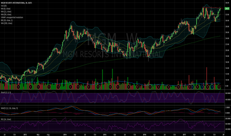 MGM: $MGM Threatening a big breakout on weekly and daily time frames