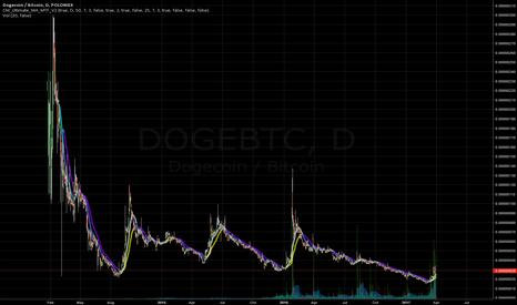 DOGEBTC: Small Position