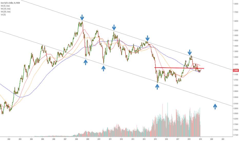 EURUSD: Dollar strong in the long term - EURUSD