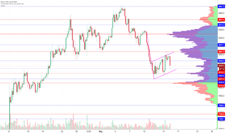 BTCUSD: Bear flag close to being realized