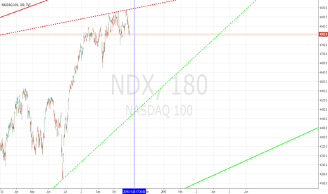NDX: NASDAQ ELECTION day hourly