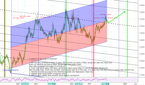 EURAUD: 5 Reasons to be long on EURAUD