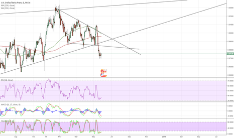 USDCHF: USD/CHF Potential Long Reversal