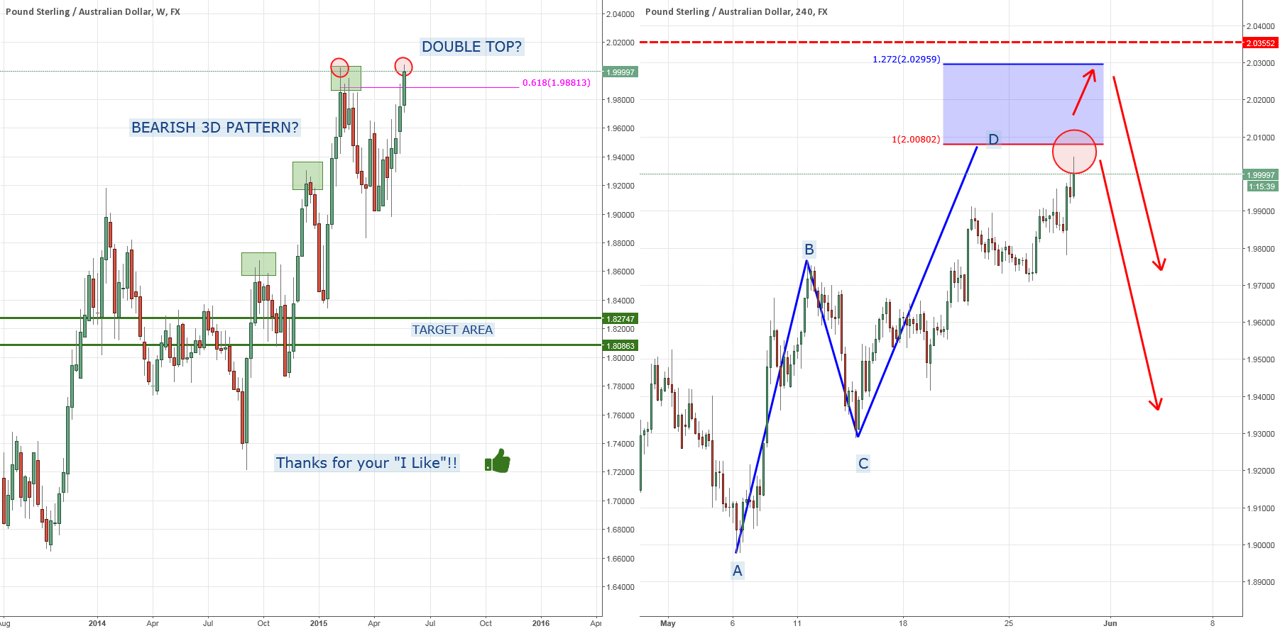GBPAUD: Consolidation Time?