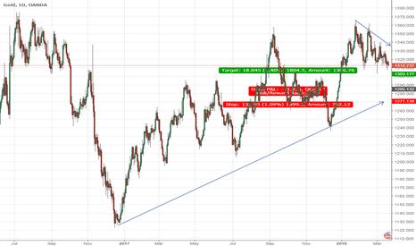 XAUUSD: Gold Bearish Pattern On the Run