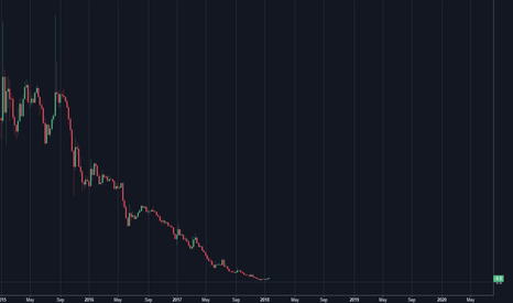 1/BTCUSD: Would you buy this?