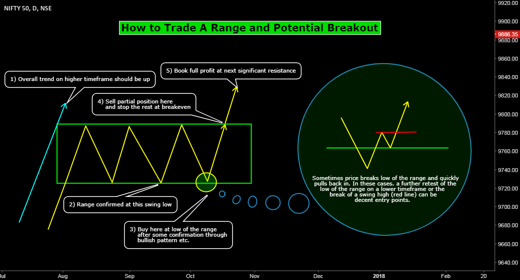 How to Trade A Range and Potential Breakout