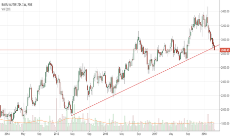 BAJAJ_AUTO: trendline breakdown?