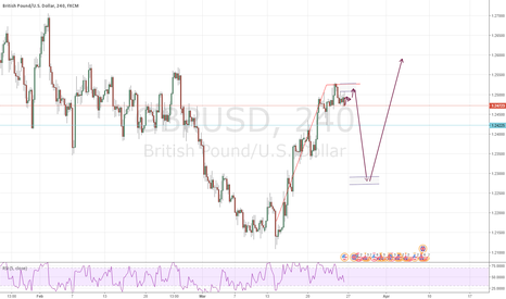 GBPUSD: Short Opportunities