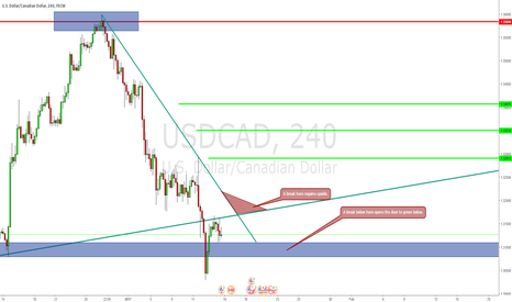 USDCAD: Wait for the break