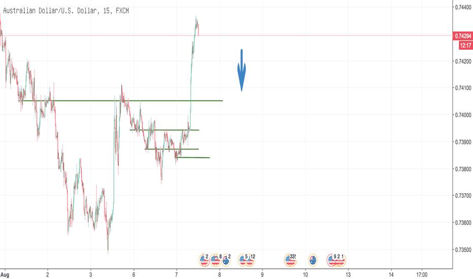 AUDUSD: volatilitet