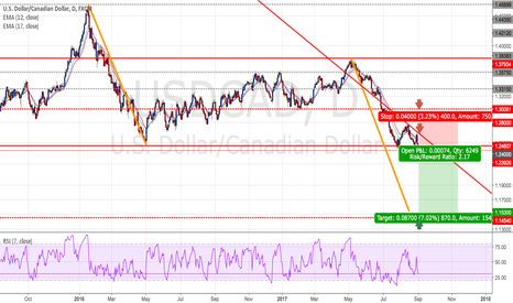USDCAD: USDCAD - Short positions - Ratio ( 1 : 2.17)