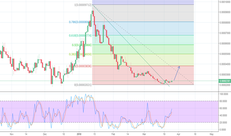 "TRSTBTC: ""TRST/BTC"" (Confirmed Breakout from Descending Triangle)"