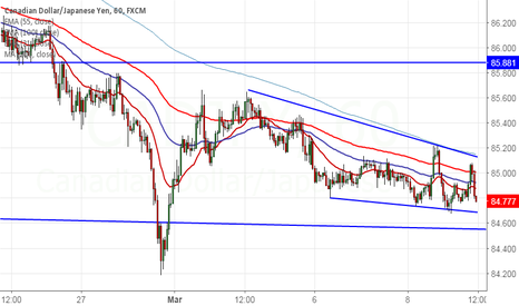 CADJPY: CAD/JPY upside capped by trendline resistance,sell on rallies