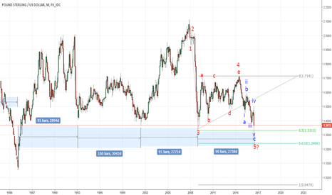 GBPUSD: Pound bottoming?