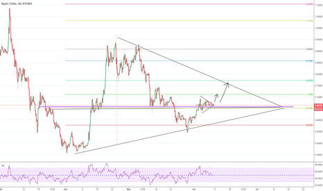XRPUSD: buyers coming back at 38.2 retracement