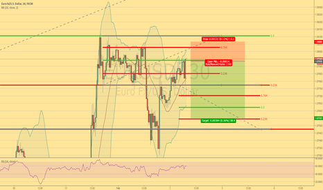 EURUSD: Short on 1h