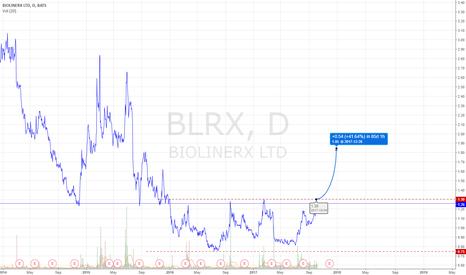 BLRX: BLRX Long