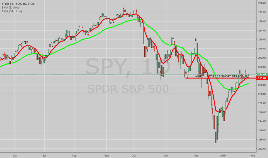 SPY: MODEL/DEMO TRADE: SPY MARCH 15TH 263 SHORT STRADDLE