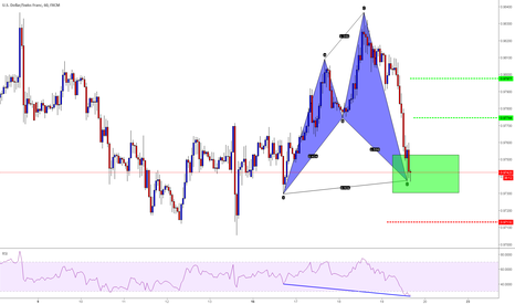 USDCHF: Cypher completo USD-CHF  H1