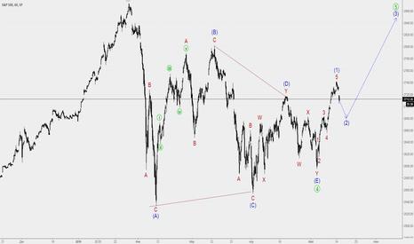 SPX: S&P 500 восходящее движение после сходящегося треугольника