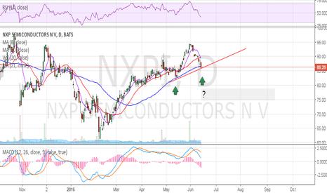 NXPI: broke 50 DMA