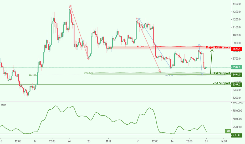BTCUSD: BTCUSD approaching support, potential bounce!