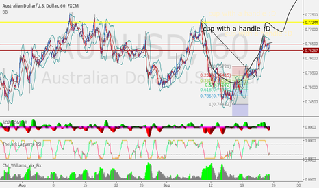 AUDUSD: cup with a handle formation