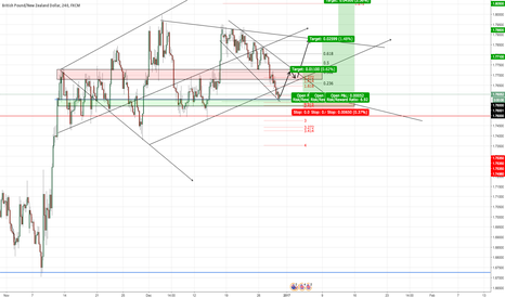 "GBPNZD: GBP/NZD - ""Correction Finally Over?"""