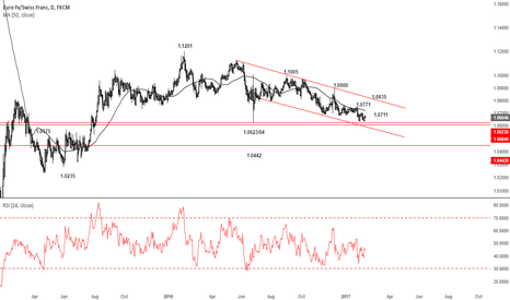 EURCHF: EURCHF seems determined to fall...