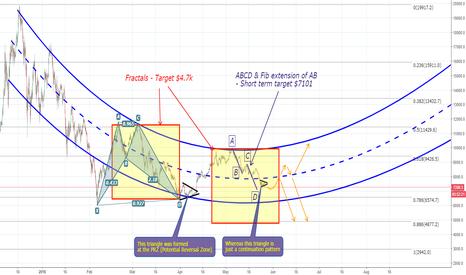 """BTCUSD: BTC - potential """"short term"""" bottom @ $7101"""