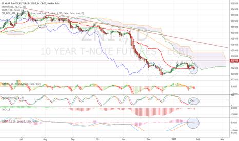 ZN1!: Something strange in price action today: bearish failure?