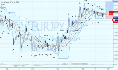 EURJPY: EURJPY: продолжение восходящего тренда