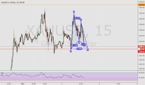 XAUUSD: Gartley GOLD
