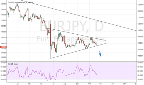 EURJPY: Continue  with the shortselling