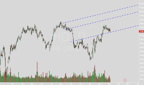 HD: IF we do not pierce neckline, price should go up