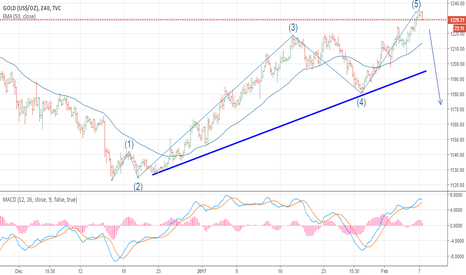 GOLD: GOLD-Short on completion of Wave 5