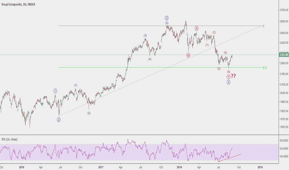 KQY0: Kospi - correction over....5th wave starting?