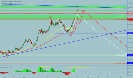 EURUSD: EURUSD: Potential sell opportunity is coming.