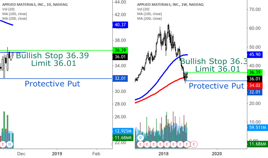 AMAT: AMAT longer term off the 200 SMA on a weekly?
