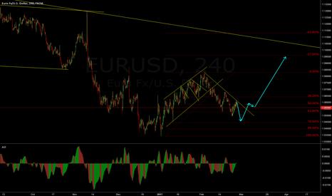 EURUSD: EURUSD Good move coming soon