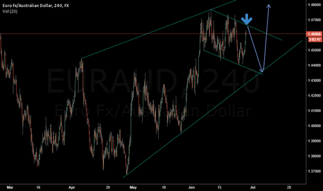 EURAUD: EURAUD - outlook 4 hour chart