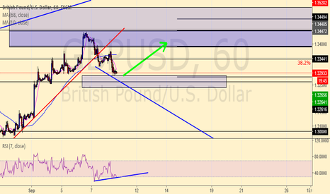 GBPUSD: long retracement