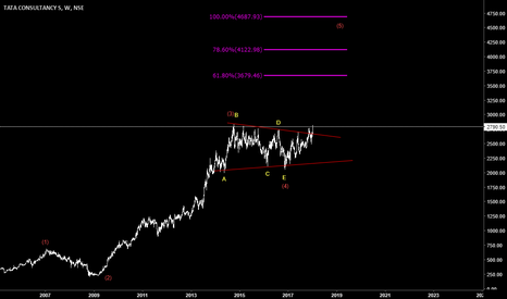 TCS: TCS completed Wave 4, up for Wave 5  (Long Term view)