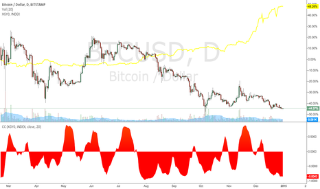 BTCUSD: Strong Negative Correlation: Bitcoin and the Shanghai Composite